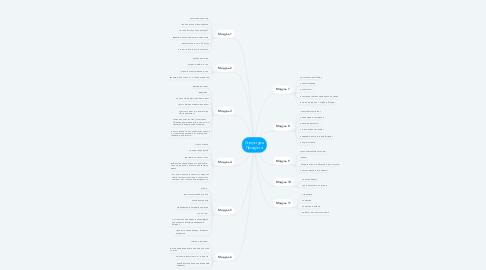 Mind Map: Структура Продукта