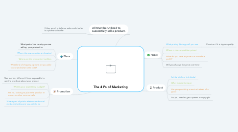 Mind Map: The 4 Ps of Marketing