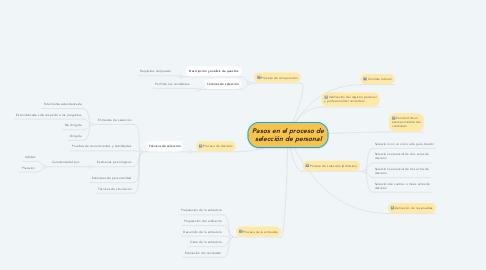 Mind Map: Pasos en el proceso de selección de personal