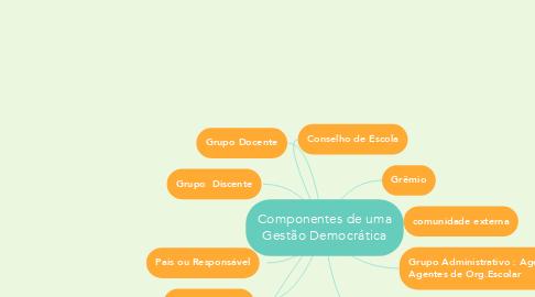 Mind Map: Componentes de uma Gestão Democrática