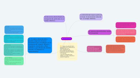 Mind Map: ELECTROFORESIS
