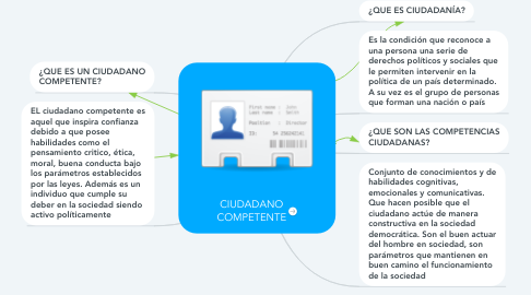 Mind Map: CIUDADANO COMPETENTE