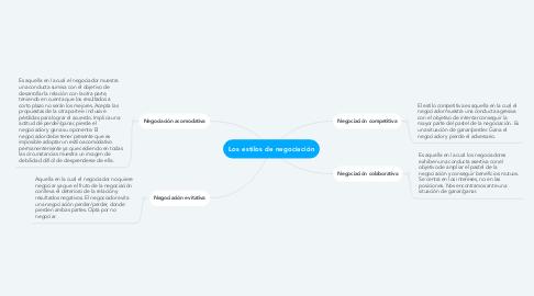 Mind Map: Los estilos de negociación