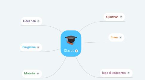 Mind Map: Skout