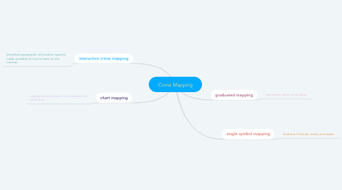 Mind Map: Crime Mapping