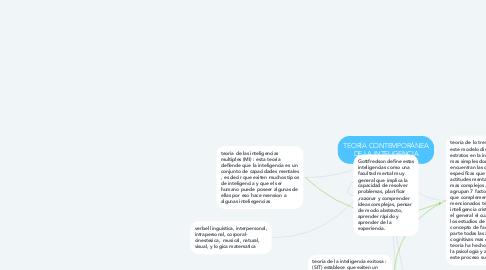 Mind Map: TEORÍA CONTEMPORÁNEA DE LA INTELIGENCIA