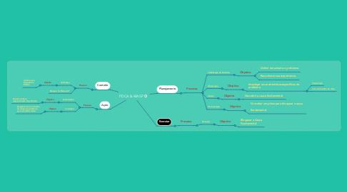 Mind Map: PDCA & MASP