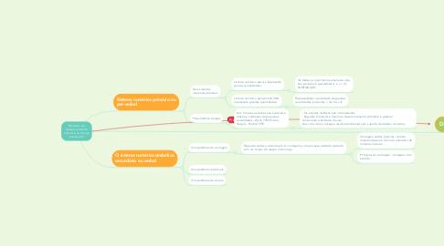 Mind Map: Modelos de desenvolvimento numérico na criança pré-escolar