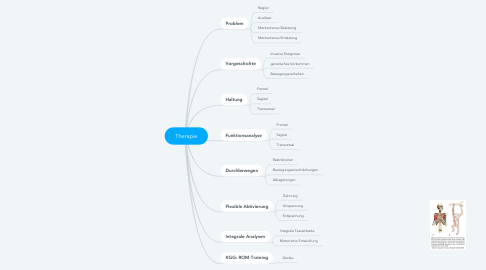 Mind Map: Therapie