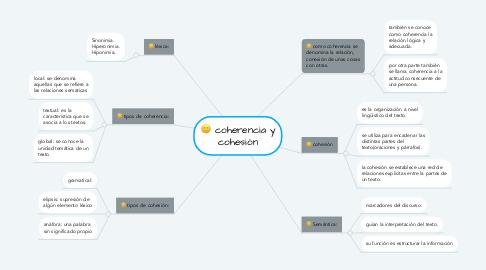 Mind Map: coherencia y cohesión