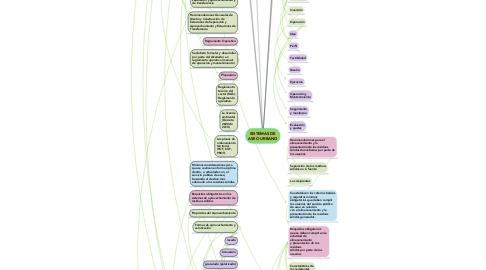Mind Map: SISTEMAS DE ASEO URBANO