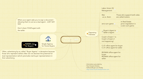 Mind Map: Real Estate Dual Agency