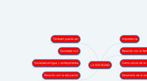 Mind Map: LA SOCIEDAD