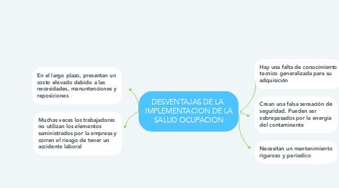 Mind Map: DESVENTAJAS DE LA  IMPLEMENTACION DE LA SALUD OCUPACION