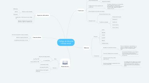 Mind Map: Código de ética de trabajo social
