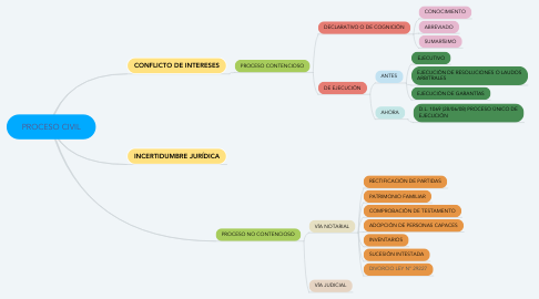 Mind Map: PROCESO CIVIL