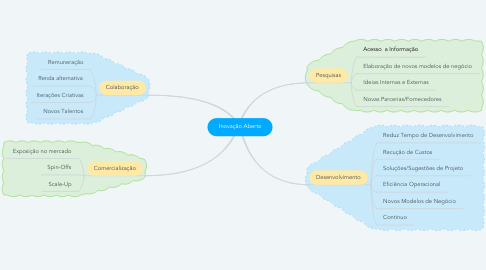 Mind Map: Inovação Aberta