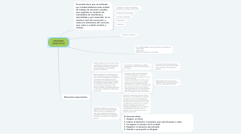 Mind Map: UNIDADES DIDACTICAS