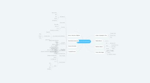 Mind Map: Teoria da Comunicação