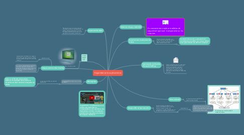 Mind Map: Seguridad en las aplicaciones