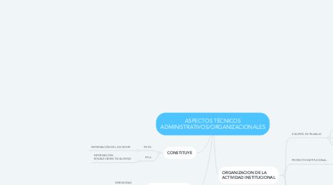 Mind Map: ASPECTOS TÉCNICOS ADMINISTRATIVOS/ORGANIZACIONALES