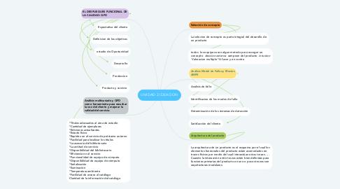 Mind Map: UNIDAD 2 IDEACION