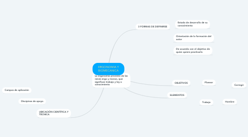 Mind Map: ERGONOMIA Y BIOMECANICA