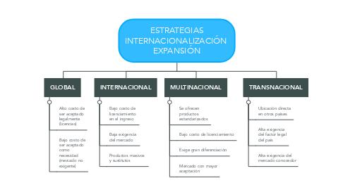Mind Map: ESTRATEGIAS INTERNACIONALIZACIÓN  EXPANSIÓN