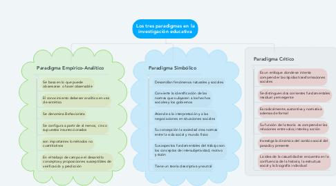 Mind Map: Los tres paradigmas en la investigación educativa