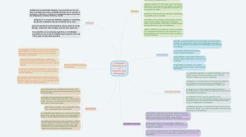 Mind Map: TRANSMISIONES FUNDAMENTALES