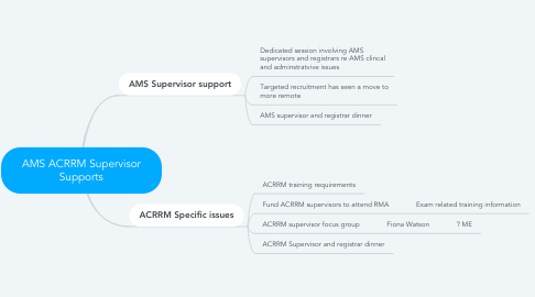 Mind Map: AMS ACRRM Supervisor Supports