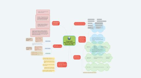 Mind Map: Cooperación Internacional para el Desarrollo (CID)
