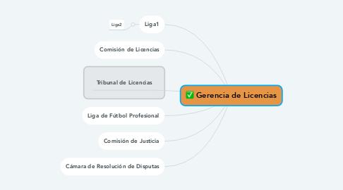 Mind Map: Gerencia de Licencias