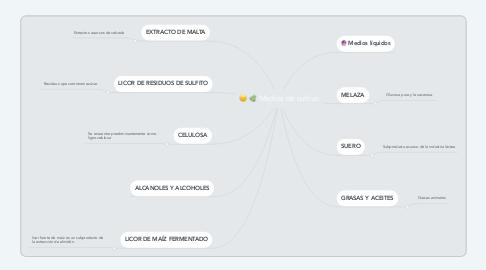 Mind Map: Medios de cultivo