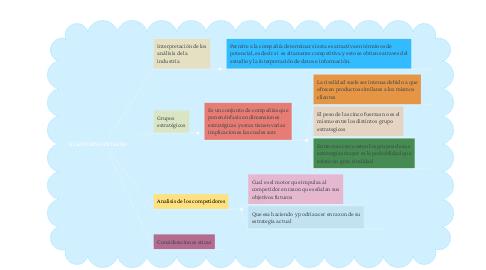 Mind Map: EL ENTORNO EXTERNO