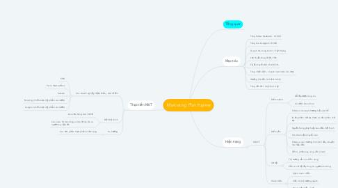 Mind Map: Marketing Plan Hajime