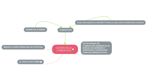 Mind Map: COSTES DE LA CORRUPCION