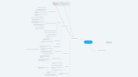 Mind Map: Chile 2019