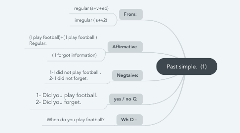 Mind Map: Past simple.  (1)