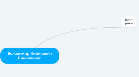 Mind Map: Володимир Кирилович Винниченко