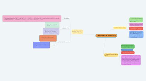 Mind Map: Prospectiva de la enfermería