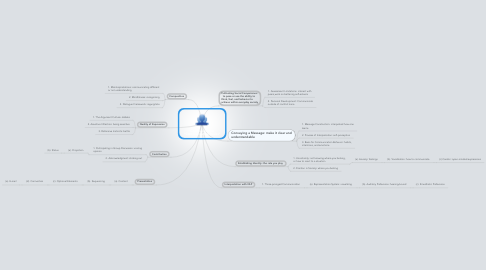 "Mind Map: Communication ""Communication Basics"""