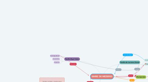 Mind Map: MARIE DE MEZIERES