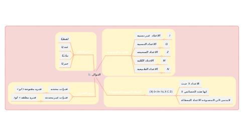 Mind Map: الدوال