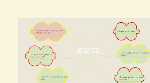 Mind Map: TIPS TO IMPROVE ONE'S SELF-ESTEEM