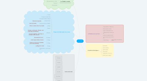 Mind Map: Le SUCRE