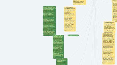 Mind Map: Educación. conceptualización y relaciones.