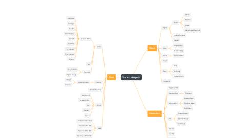 Mind Map: Smart Hospital