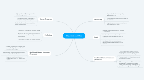 Mind Map: Organizational Map