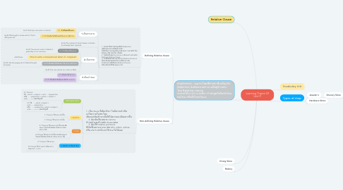 Mind Map: Learning Topics Of Unit 9